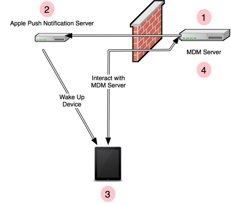 mdm-server