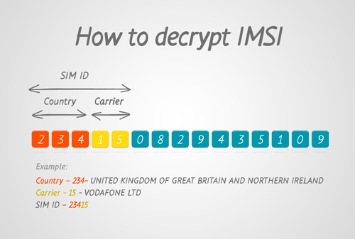 How to Find IMSI Number 5