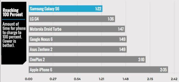 Fastest Charging Smartphones