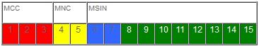 IMSI number EMEA