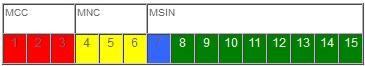 IMSI number NAR