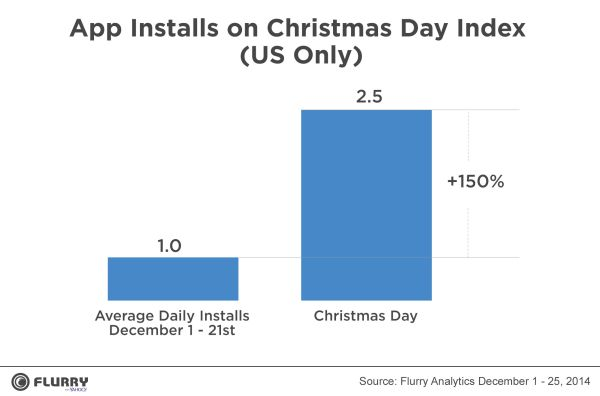 App Installs on Christmas