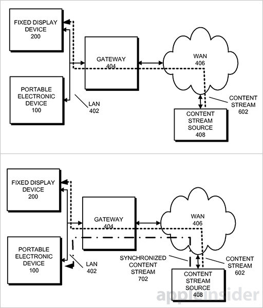 apple patent for synchronizing content