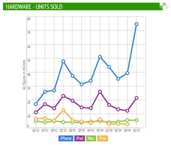 Apple Unit Sales Q1 2015
