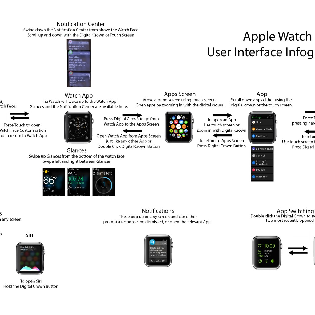 Apple Watch Quick User-Friendly Instructions
