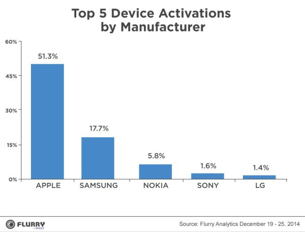 Mobile Device Activations