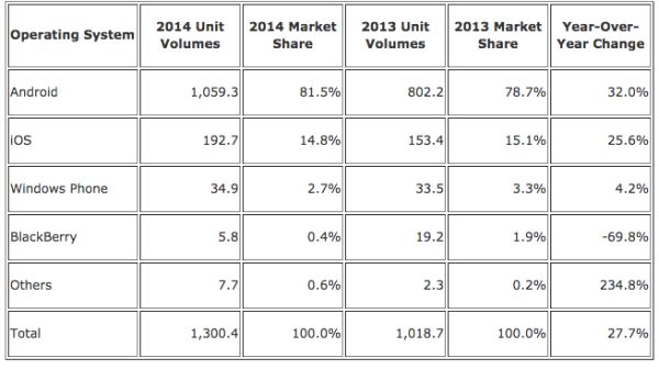 iOS Android Market Share 2014
