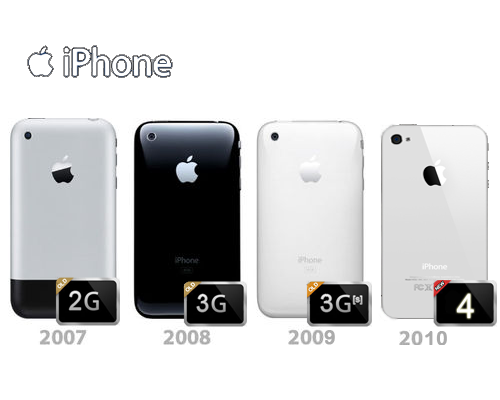 Find Out Another Model History of iPhone That You Haven't Heard Before