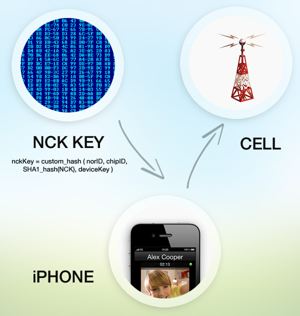 iPhone NCK algorithm