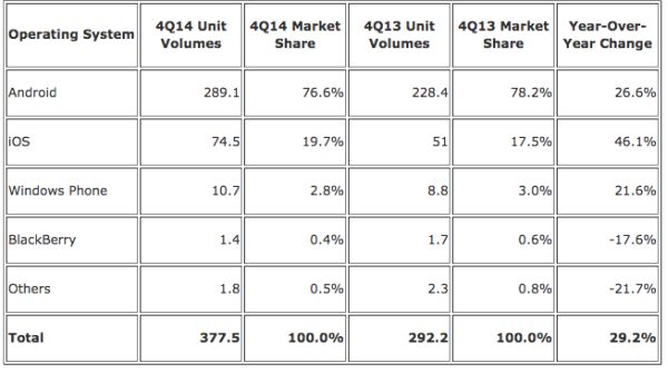 iOS Android Market Share Q4