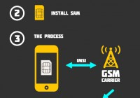 Use SAM Unlock For Any iPhone On Any Baseband [Guide]