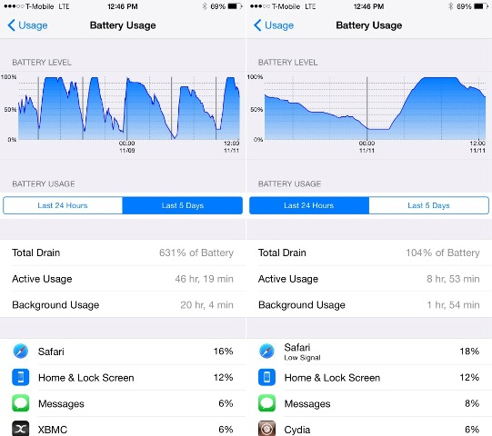 unlock iPhone hidden battery usage in iOS 8.1